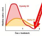 Glykemicky_index-1